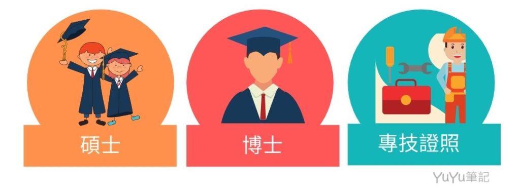 留學貸款適用對象
