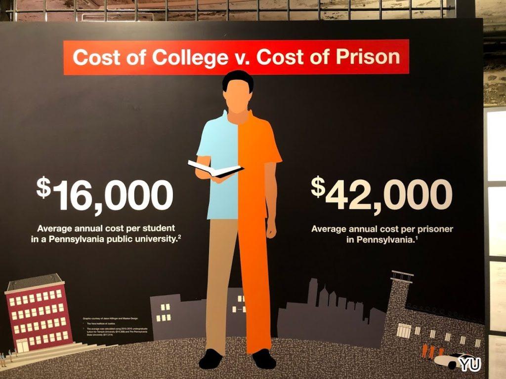 費城景點-東州教養所-大學與監獄花費比較